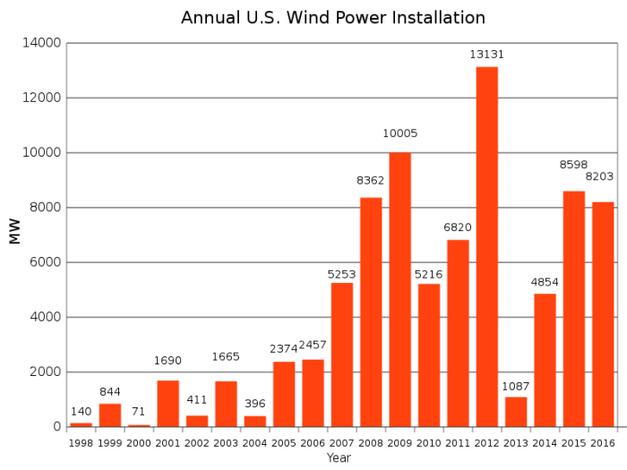 800px-Annual_US_Wind_Power_Installation.svg