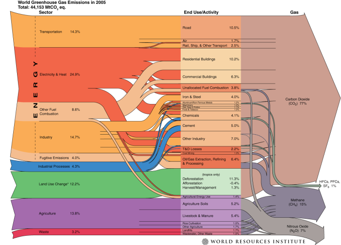 world_ghg_flow_chart_2005
